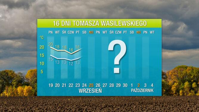 Prognoza pogody na 16 dni: ciepło ucieka z Polski
